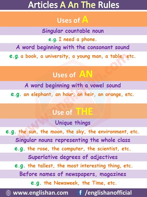 Articles A An The Rules | Use Article in English with Examples