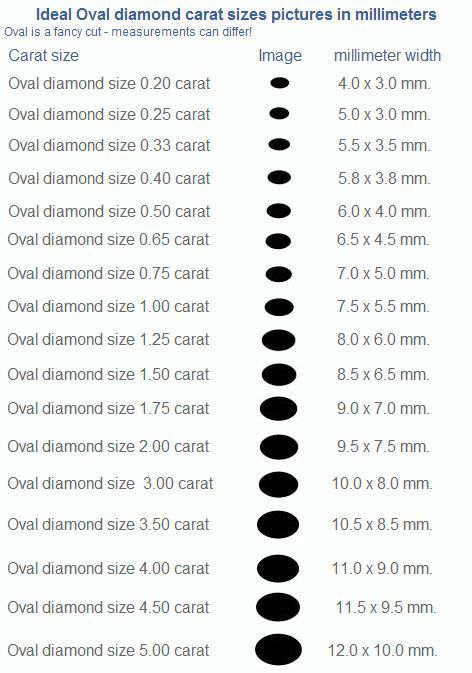 Oval Diamond Size by Carat Pretty Engagement Rings Pinterest - sample diamond chart