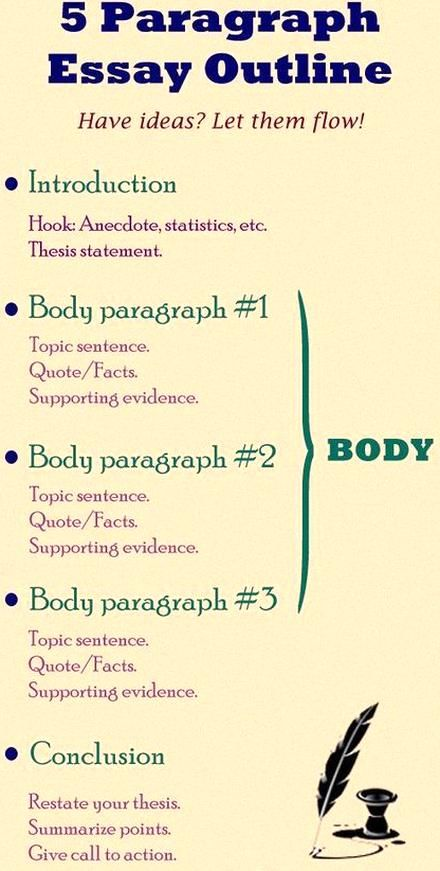 20 Infographics That Will Teach You How To Write An Essay Like A Pro Essay Writing Expository Essay Topics Expository Essay
