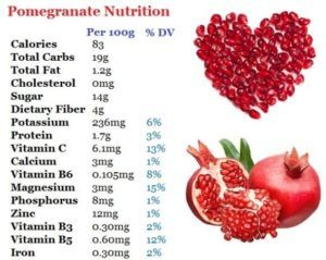 Pomegranate Nutrition Facts Health News In 2020 Nutrition Facts Pomegranate Nutrition