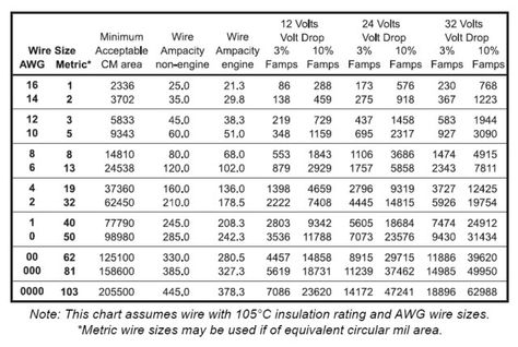 Wire gauge diameter chart download chart of awg sizes in download chart of awg sizes in metric gauge number vs wire size table metalsmith class pinterest gauges chart and elect keyboard keysfo Gallery