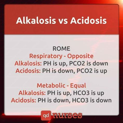 Alkalosis Vs Acidosis- this mnemonic helped me through nursing school and the NCLEX and I honestly forgot about ROME. Nursing Study Tips, Nursing Board, Nursing School Tips, Nursing Career, Nursing Notes, Nursing Schools, Rn School, Medical School, Pharmacy School