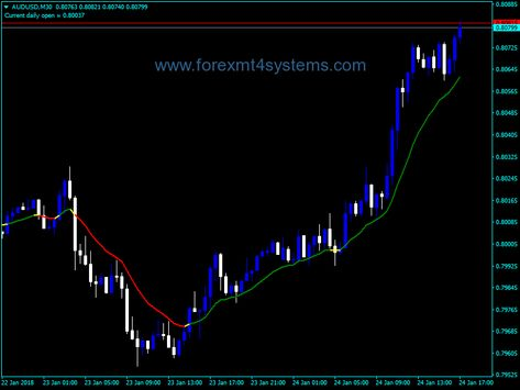 Forex Ma Color Applied Price Indicator How To Apply Color