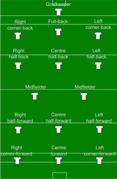 Hurling With Images Football Positions Football Rules Gaelic