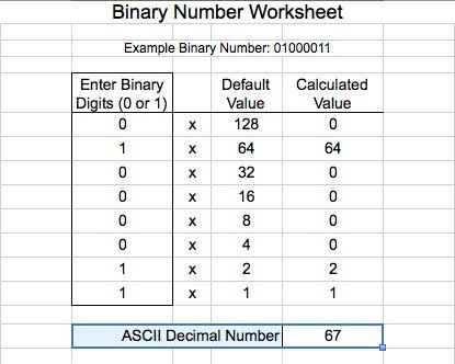 A binary worksheet with the calculation for the capital ...