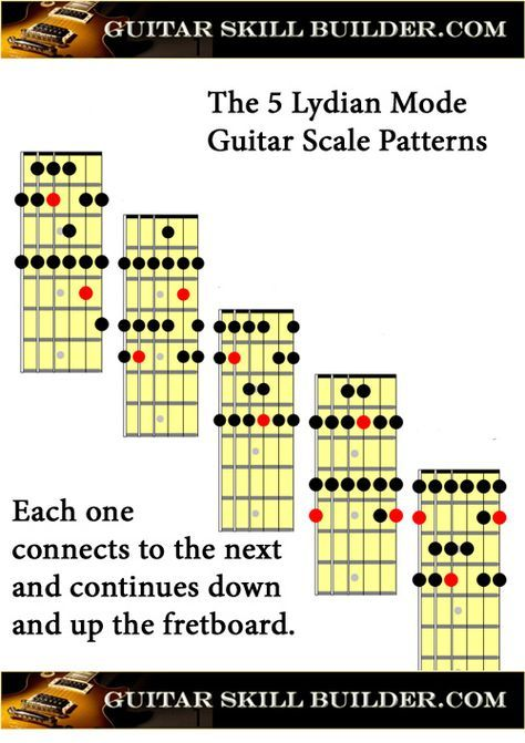 photo relating to Printable Guitar Scales Chart referred to as Printable Guitar Lydian Manner Chart Acoustic guitars within just