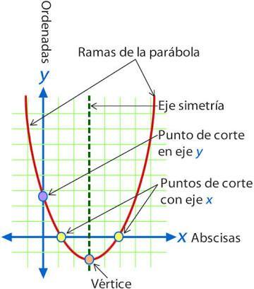 23 Ideas De Función Cuadratica Función Cuadrática Matematicas Ecuaciones