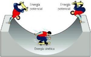 Tipos De Energia Monografias Com Energia Cinetica Energia Tipos De Energia