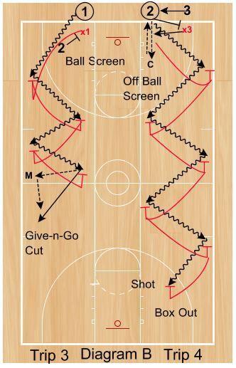 Basketball Drills Pride Defensive Drill -   Basketball