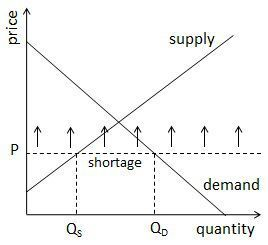 Guide To The Supply And Demand Equilibrium Teaching Economics Economics Notes Microeconomics Study