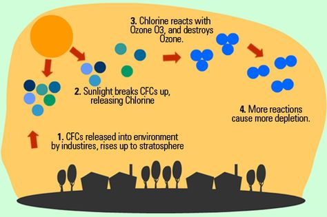 how do cfcs breakdown in the atmosphere to cause ozone depletion  how do cfcs breakdown in the atmosphere to cause ozone depletion eschooltoday com ozone depletion what is ozone depletion html ozone