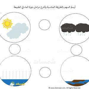 مراحل تبخر وهطول المطر بالتكثف في الطبيعة اوراق علمية1 Jpg Preschool Learning Pie Chart Learning