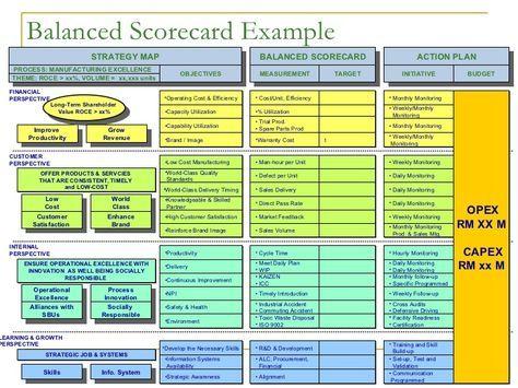Balanced Scorecard Presentation Gestion Empresarial Cuadro De