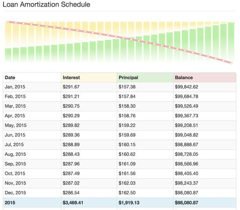 AMORTIZATION SCHEDULE - Just look at the INTEREST! UGH If you have