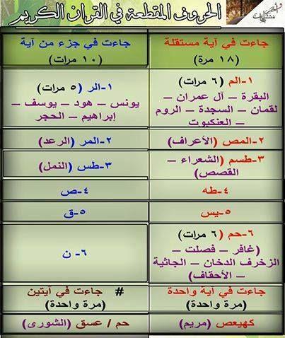 الحروف المقطعة في القرآن Quran Quotes Quran Translation Quran With English Translation