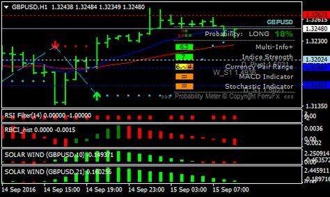 ChannelsFIBO v2 Forex mt4 Indicator   Forex, Online
