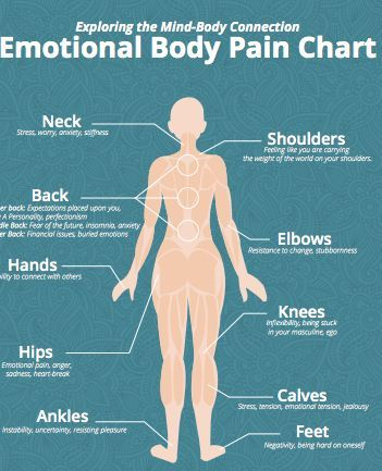 Emotional body pain chart also yoga pinterest ayurveda reiki and rh