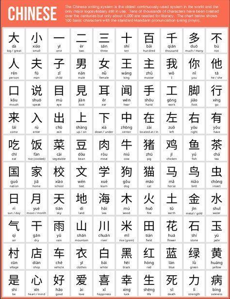 100 Basic Chinese Characters Chinese Language Learning Mandarin Chinese Learning Basic Chinese