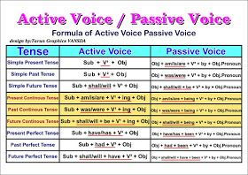 Active And Passive Voice Overview Chart Active And Passive