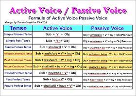 Passive Voice Clase De Ingles Ejercicios De Ingles Actividades
