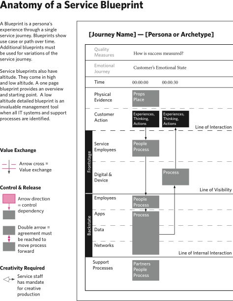 31 best UX Blueprint Design Strategy images on Pinterest Service - new no blueprint meaning