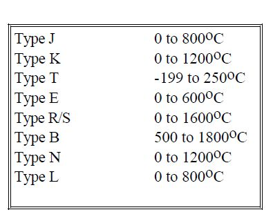 Thermocouple Types Principles How To Apply Type