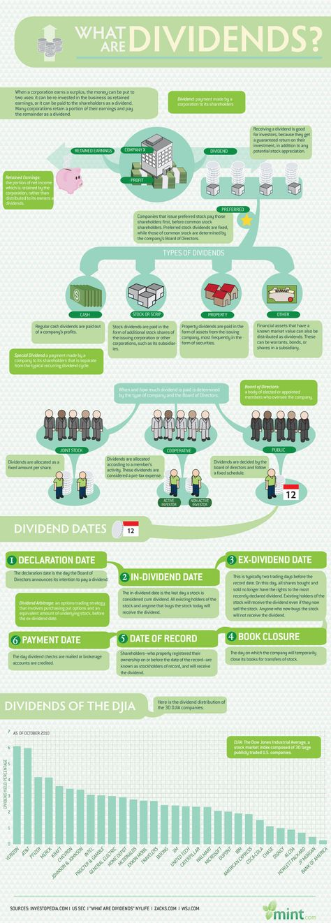 Nice infographic how dividends work, where do they come from A - financial declaration form