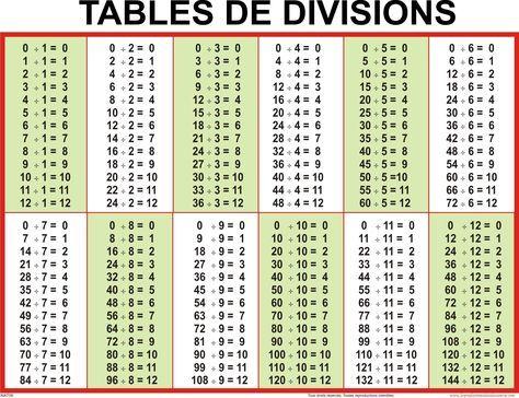 Tables D Additions De Soustractions De Multiplications Et De Divisions Tableau De Multiplication Mathematique Facile Division Cm1