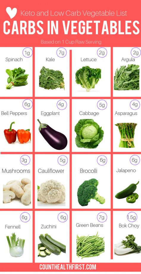 keto diet for vegetable haters