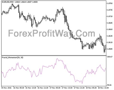 Download Fractal Momentum Forex Indicator Mt5 Forex Trading