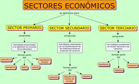 8 Ideas De Actividad Económica Actividades Economicas Actividades Economico