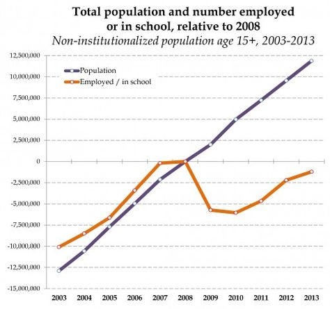 US jobs are back, but they're no match for population growth (click thru for more)