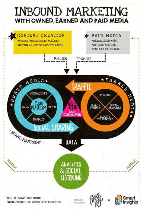 #InboundMarketing with Owned, Earned and Paid Media [#Infographic]
