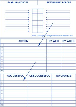 Donu0027t cling to a mistake just because you spent a lot of time - force field analysis template