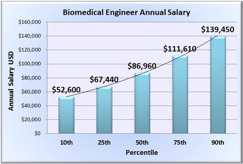 10 best About Biomedical Engineering images on Pinterest Farms - biomedical engineering job description