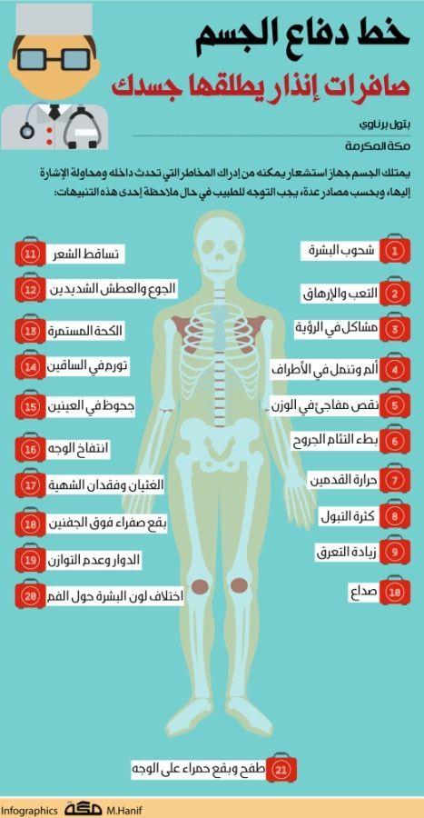 إنفوجرافيك خط دفاع الجسم صافرات إنذار يطلقها جسدك صحيفة مكة Infographic New Things To Learn Infographic Learning