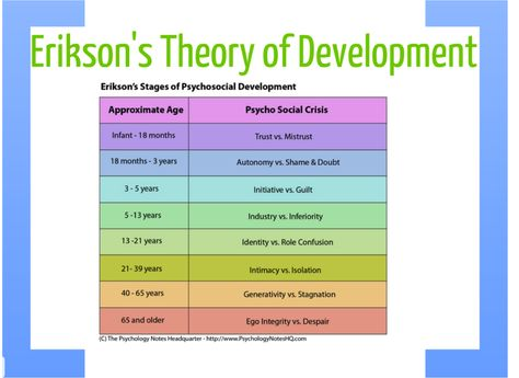 ericksons stages of development Erikson institute is the premier early childhood development organization committed to ensuring that all children have equitable opportunities to realize their potential.