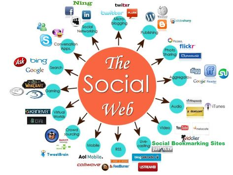 Create 200 Social Bookmarks Backlinks Manually And Naturally for $5