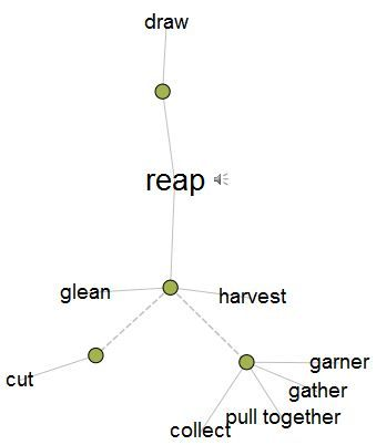 "A Pre-Reading Activity for ""The Hunger Games"" : Lesson Plans : Thinkmap Visual Thesaurus"