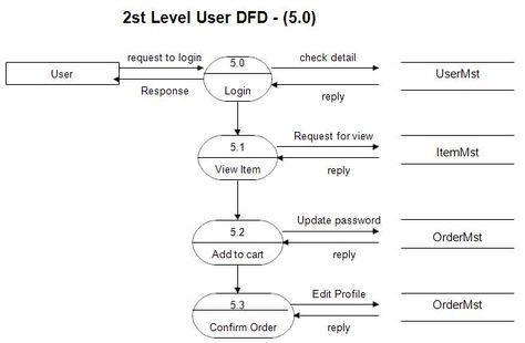 9 best dfd images on pinterest data flow diagram and online 9 best dfd images on pinterest data flow diagram and online shopping websites ccuart Images