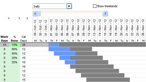 Daily Weekly Monthly View In The Gantt Chart Template