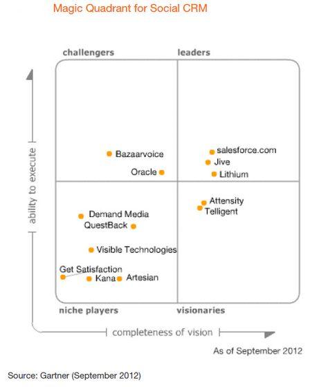 Gartner's Magic Quadrant for Social CRM and the Social Enterprise