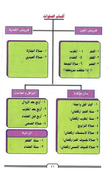 Pin By Mohamed Abed On Prayer الصلاة Prayers Islam Education