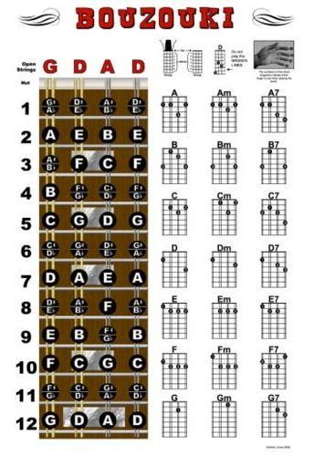 Chord Fingering Charts For 2 Finger Mandolin Chords Includes Major