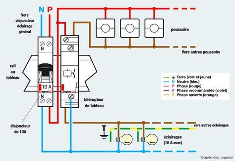Schema D Ntegration D Un Telerupteur Au Tableau Electrique