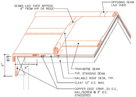 Standing Seam At Hip This Detail Shows A Method Of Finishing The Standing  Seams Of A Copper Hip Roof Along The Sloping Ridges. This Method Allows Su2026