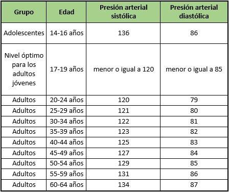rangos normales de la presion arterial en adultos mayores