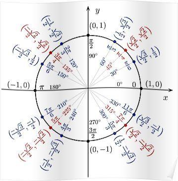 Unit Circle Poster By Generalmilkshak In 2021 Trigonometric Functions Trigonometry Math Formulas Unit circle worksheet with answers
