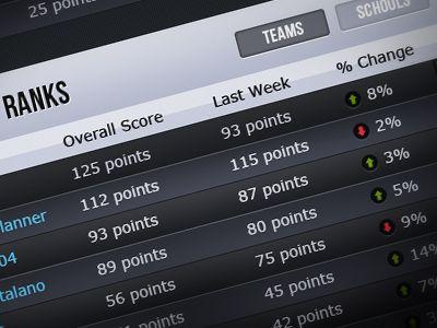 Fifa  Scoreboard  Google Search  Football    Fifa