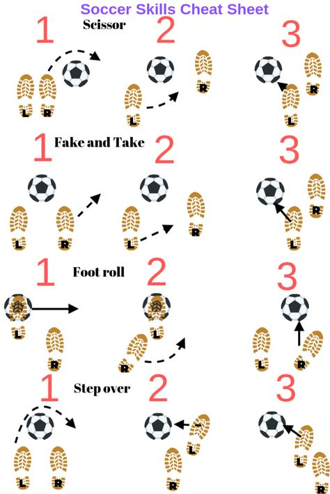 Soccer skills sheet to help players in situations. Include this while soccer coaching alongside soccer drills for kids to help improve a soccer players ball mastery and dribbling skills in soccer. soccer Soccer skills for kids: 4 easy skills Soccer Pro, Soccer Memes, Youth Soccer, Soccer Quotes, Soccer Tips, Play Soccer, Football Soccer, Soccer Goals, College Football